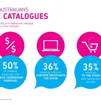 How Australians Use Catalogues