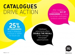 Catalogues Drive Action