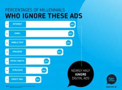 Millennials Ignore These ads