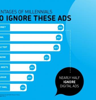 Millennials Ignore These ads