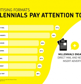 Advertising Millennials Pay Attention To