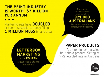 The Australian Print Industry